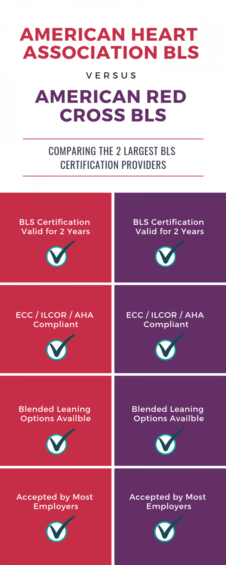 American Heart Association BLS vs American Red Cross BLS Certifications